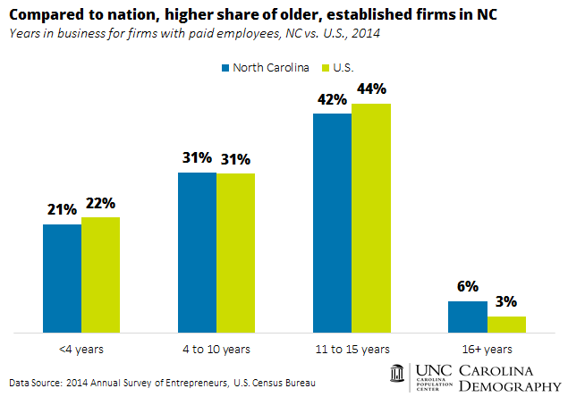 Years in Business for Firms_NC v US_2014