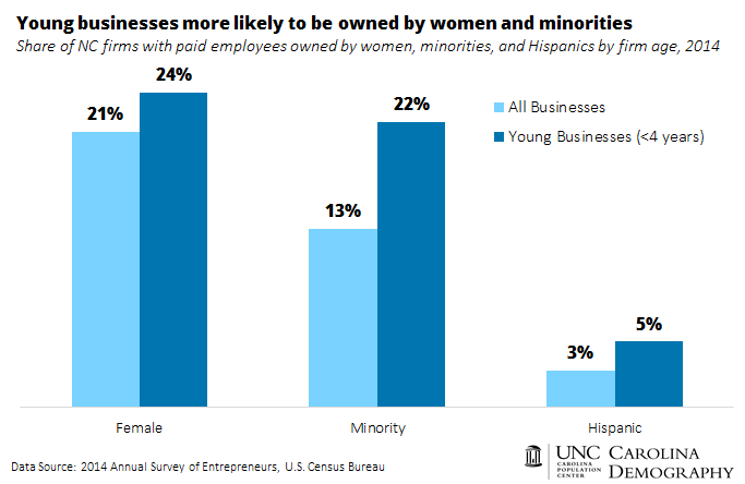 Young firms more likely to be owned by women and minorities_NC_2014