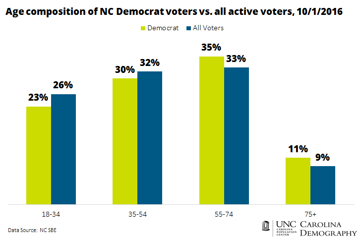 age-composition-of-nc-democrat