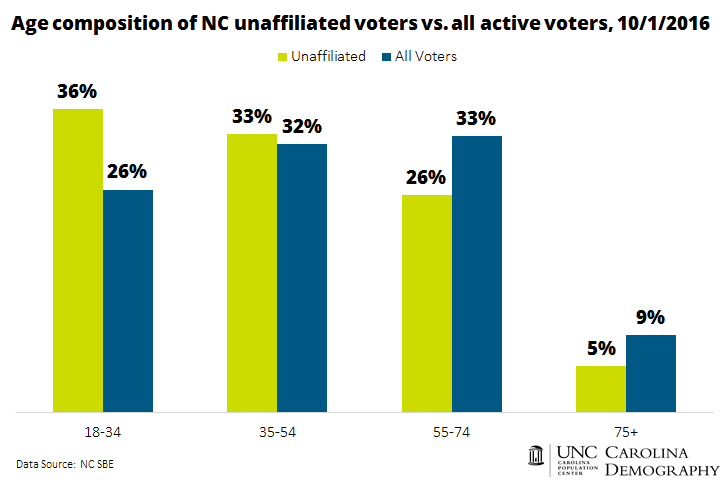 age-composition-of-nc-unaffiliated-voters