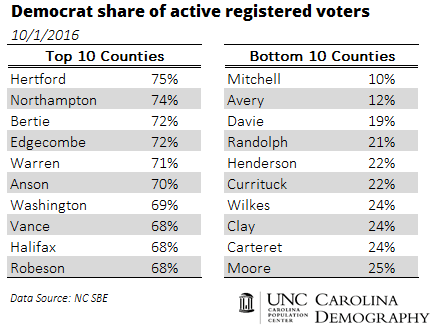 democrat-share-of-registered-voters_top-10