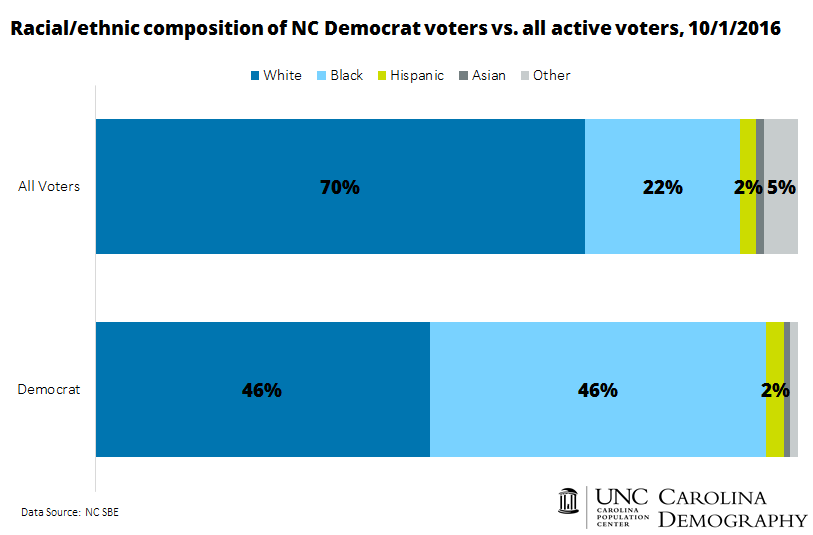 race-composition-of-nc-democrats