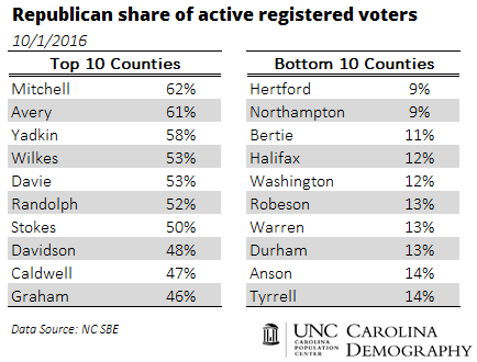 top-10-counties_republican-voters
