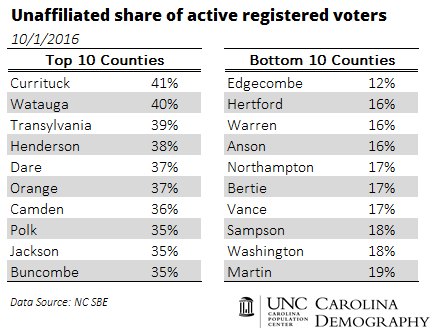 unaffiliated-share-of-active-registered-voters