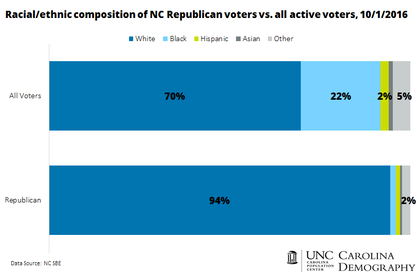 v2-racial-ethnic-composition-of-nc-republican-voters