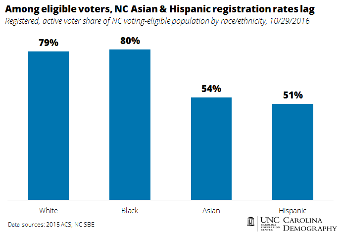 among-eligible-voters_nc-asian-and-hispanic-registration-rates-lag