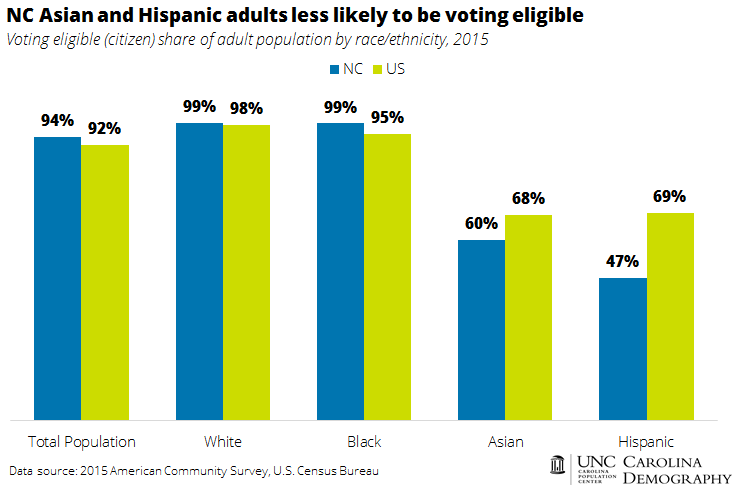 nc-asian-and-hispanic-adults-less-likely-to-be-voting-eligible