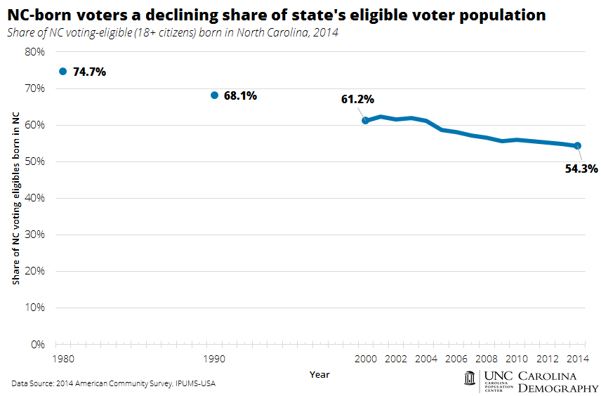 nc-born-voters-declining-share-of-eligible-voter-pop
