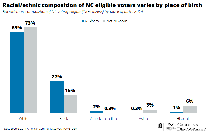 racial_ethnic-composition-of-nc-eligible-voters-varies-by-place-of-birth