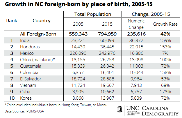 growth-in-nc-foreign-born-population-by-place-of-birth