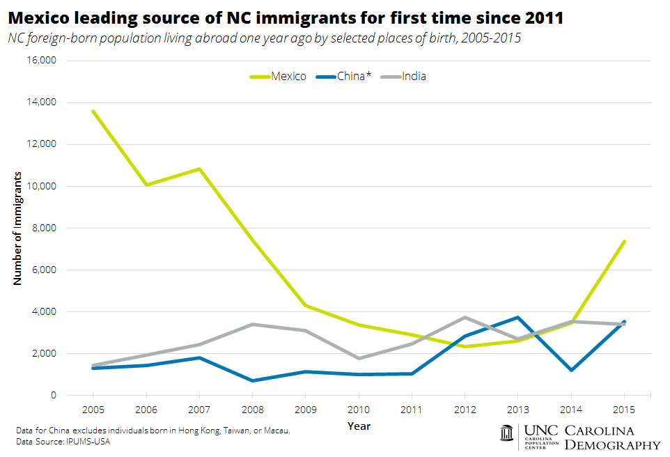 mexico-leading-source-of-nc-immigrants-for-first-time-since-2015
