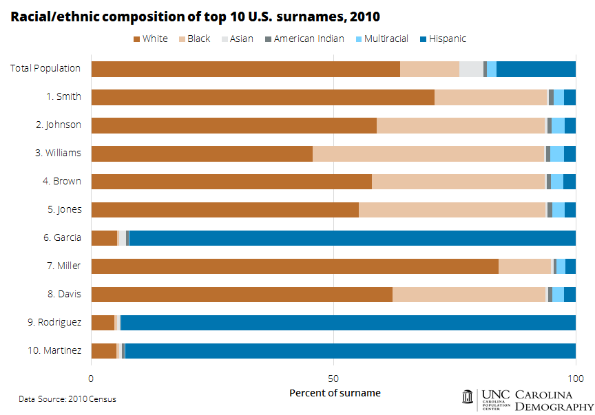 racial-ethnic-composition-of-top-10-us-last-names
