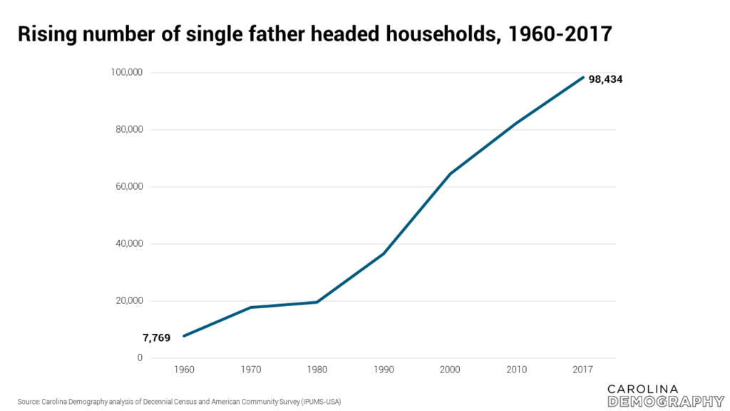 Rising number of single father headed households, 1960-2017