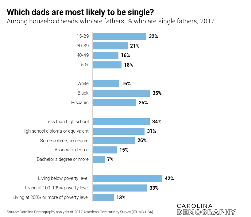 Which dads are most likely to be single?