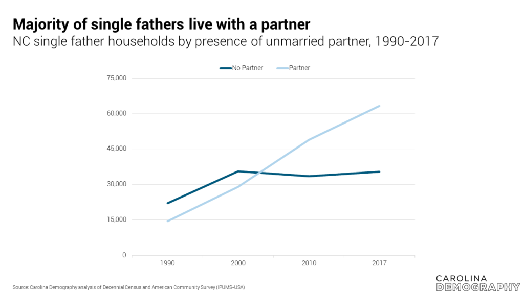 Majority of single fathers live with a partner