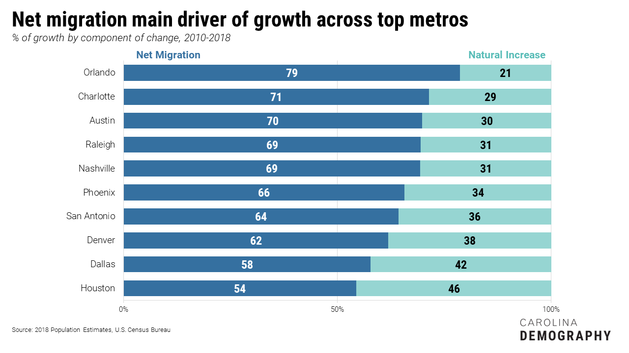 For each of the top ten fastest-growing large metros, net migration accounted for more than half of all growth. Net migration was the largest share of growth in Orlando (79%), followed by Charlotte (71%), Austin (70%), and Raleigh (69%).