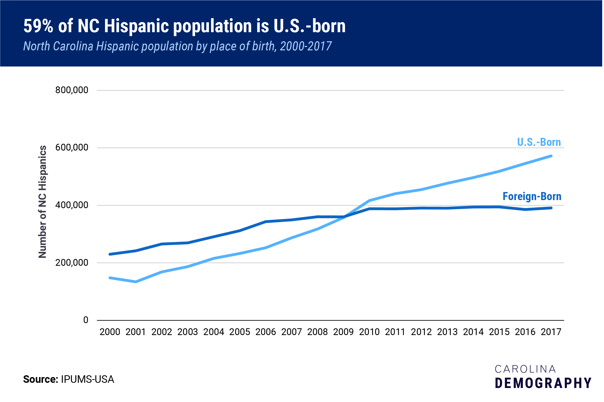 Most-NC-Hispanics-US-born
