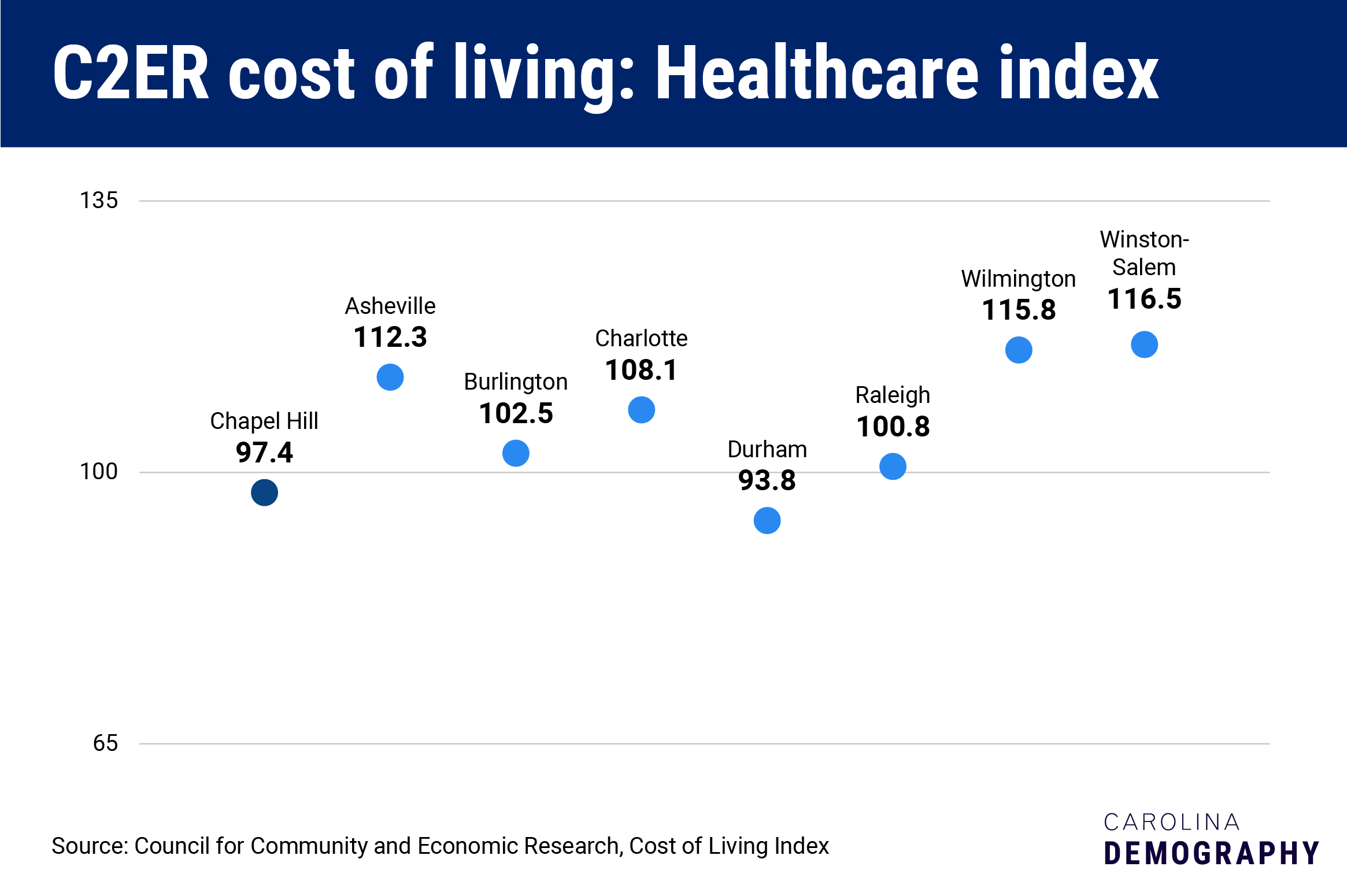 C2ER cost of living: healthcare index