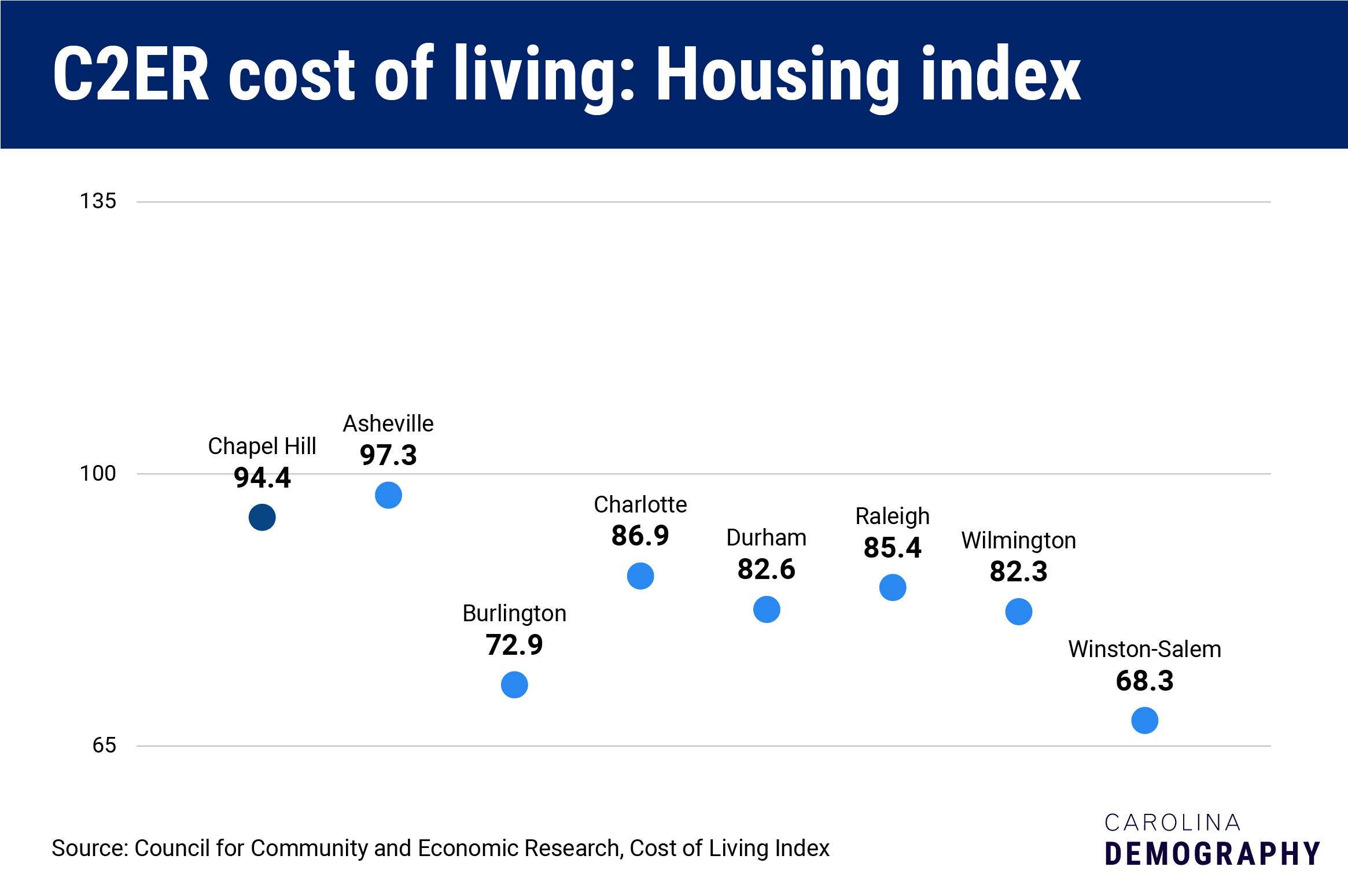 C2ER cost of living: housing index