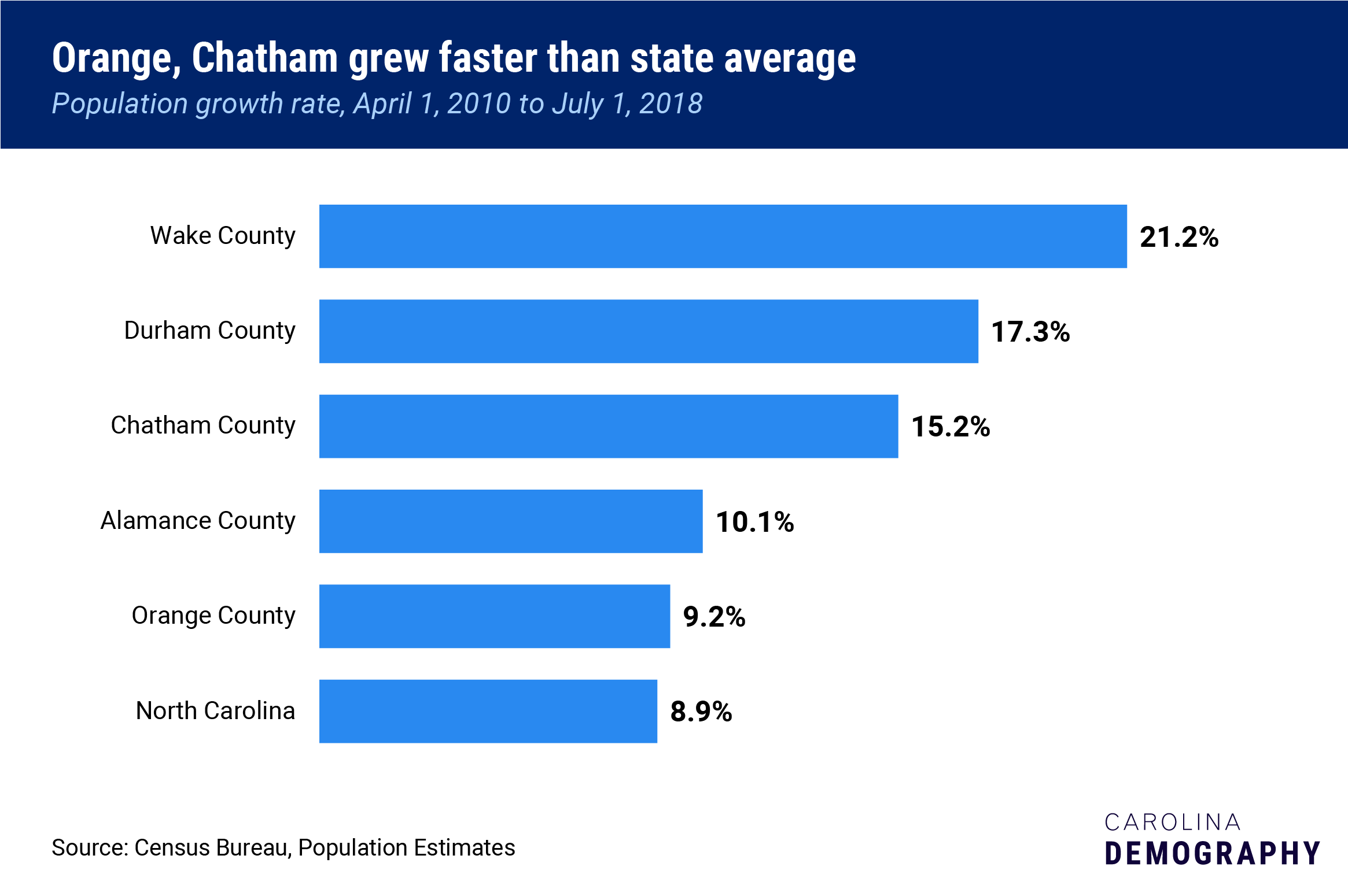 Orange, Chatham grew faster than state average, Population growth rate, April 1, 2010 to July 1, 2018