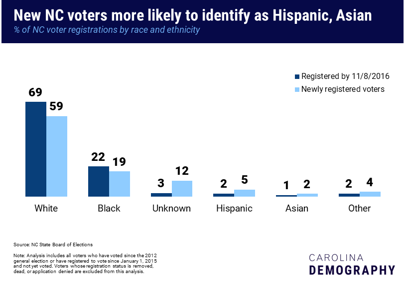 New NC voters more likely to identify as Hispanic, Asian