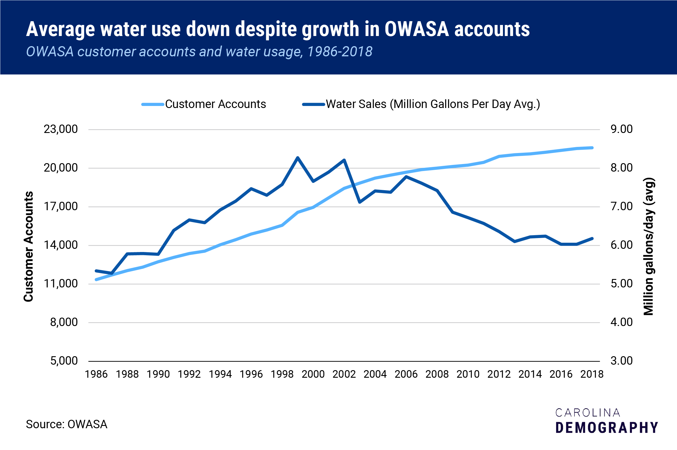 OWASA accounts and sales
