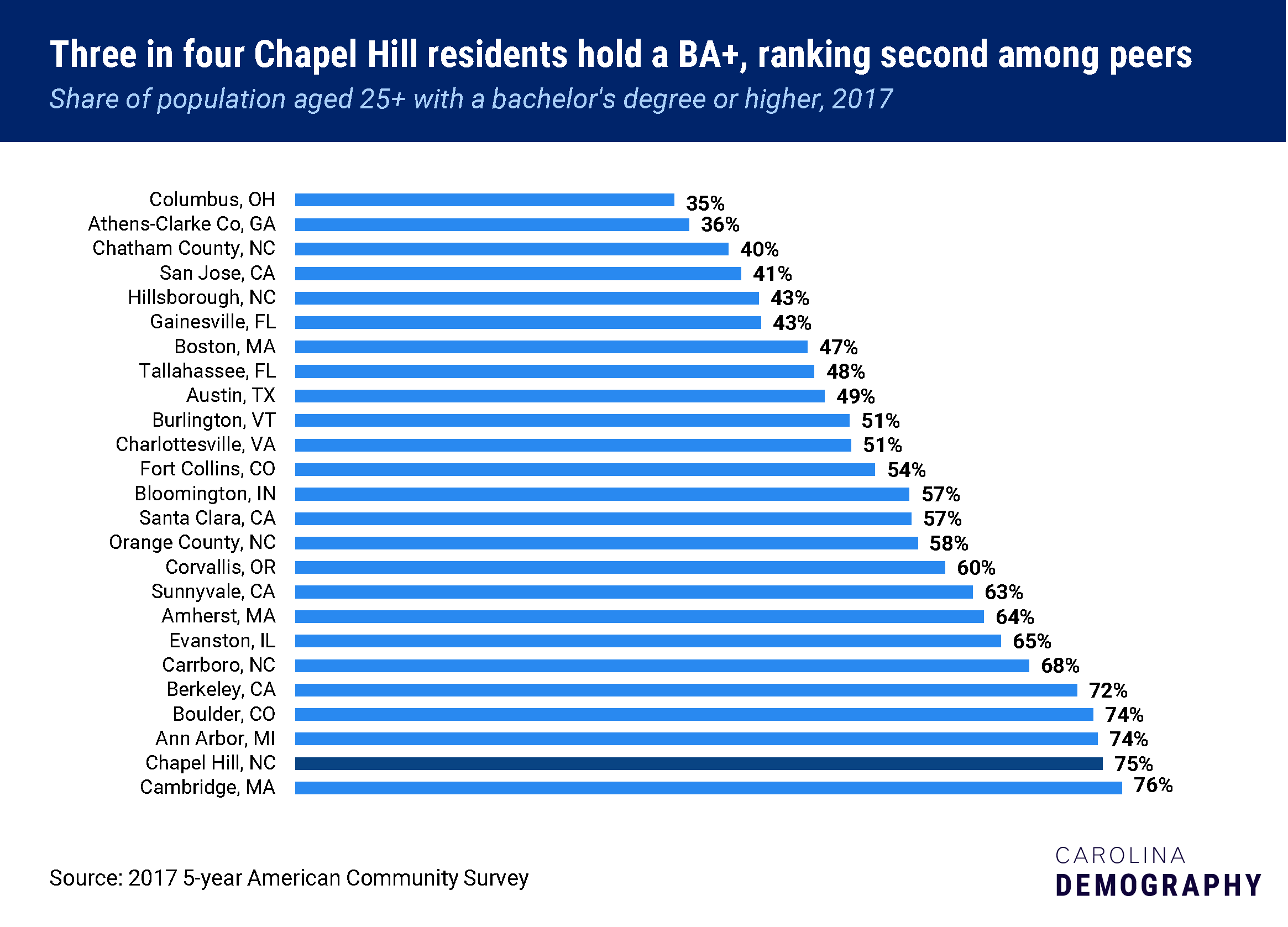 Three in four Chapel Hill residents hold a BA+, ranking second among peers, Share of population aged 25+ with a bachelor's degree or higher, 2017