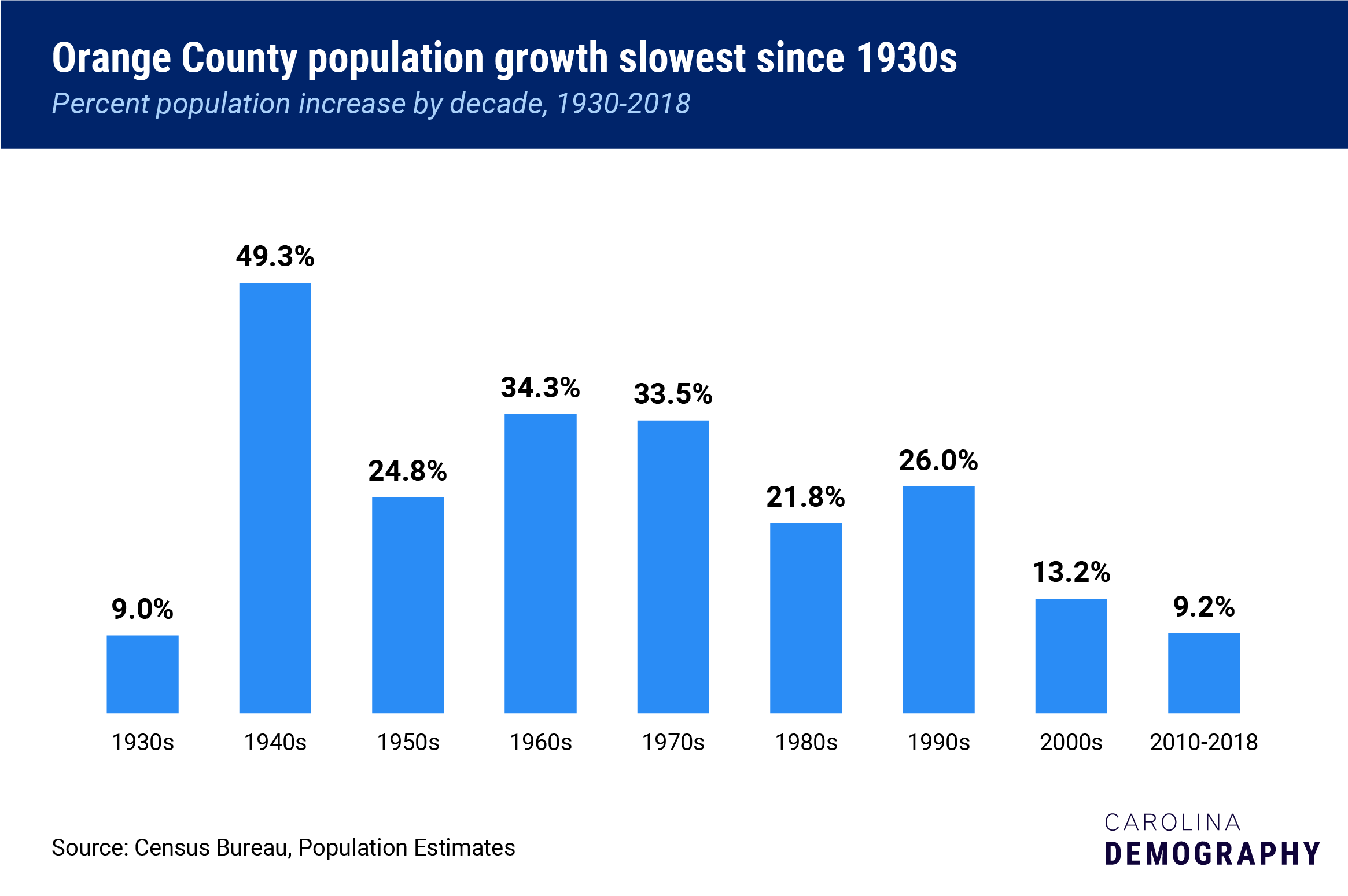 Orange County population percentage growth slowest since 1930s, Percent population increase by decade, 1930-2018