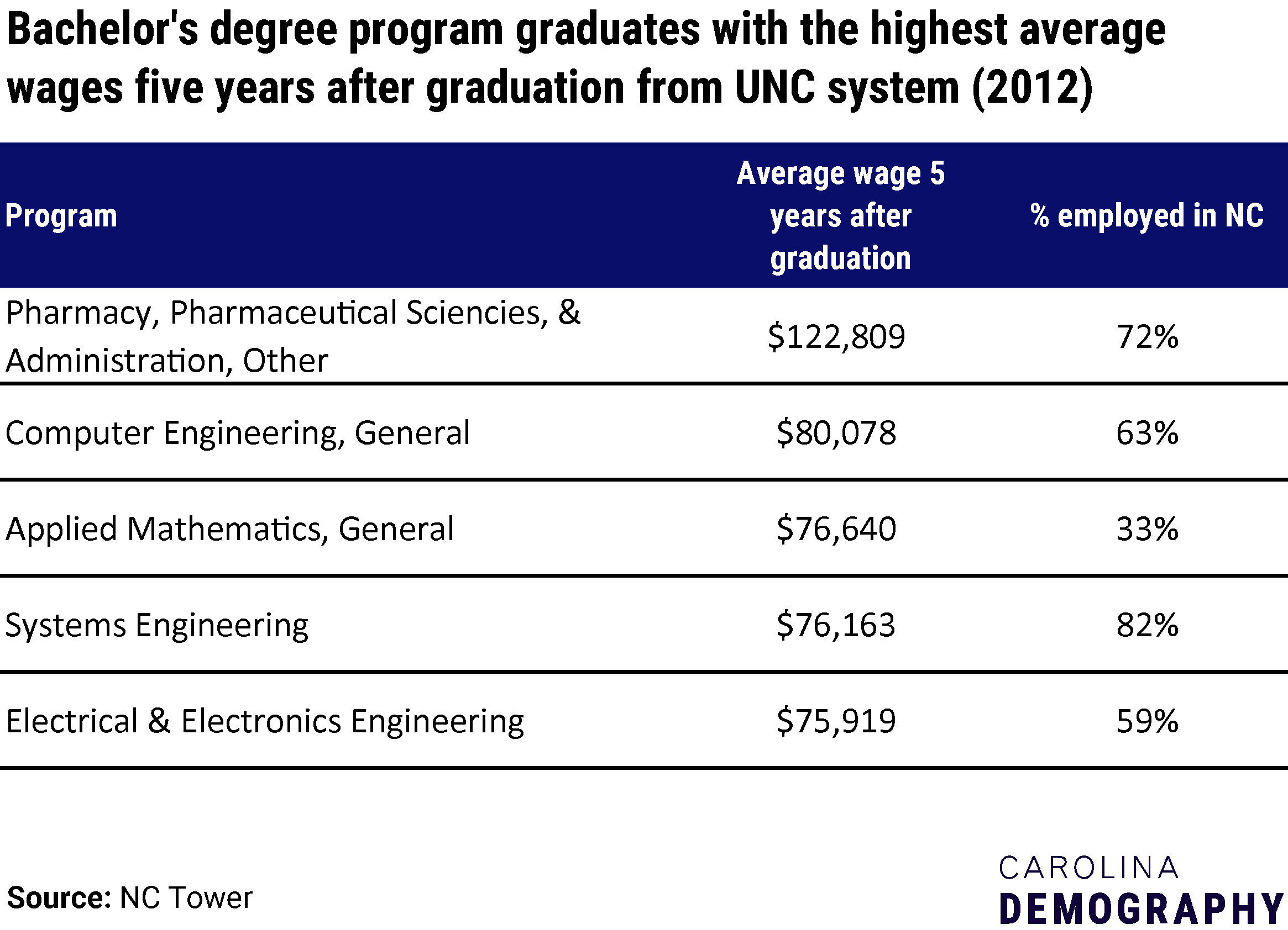 Bachelor's degree program graduates with the highest average wages five years after graduation, UNC system schools (2012)