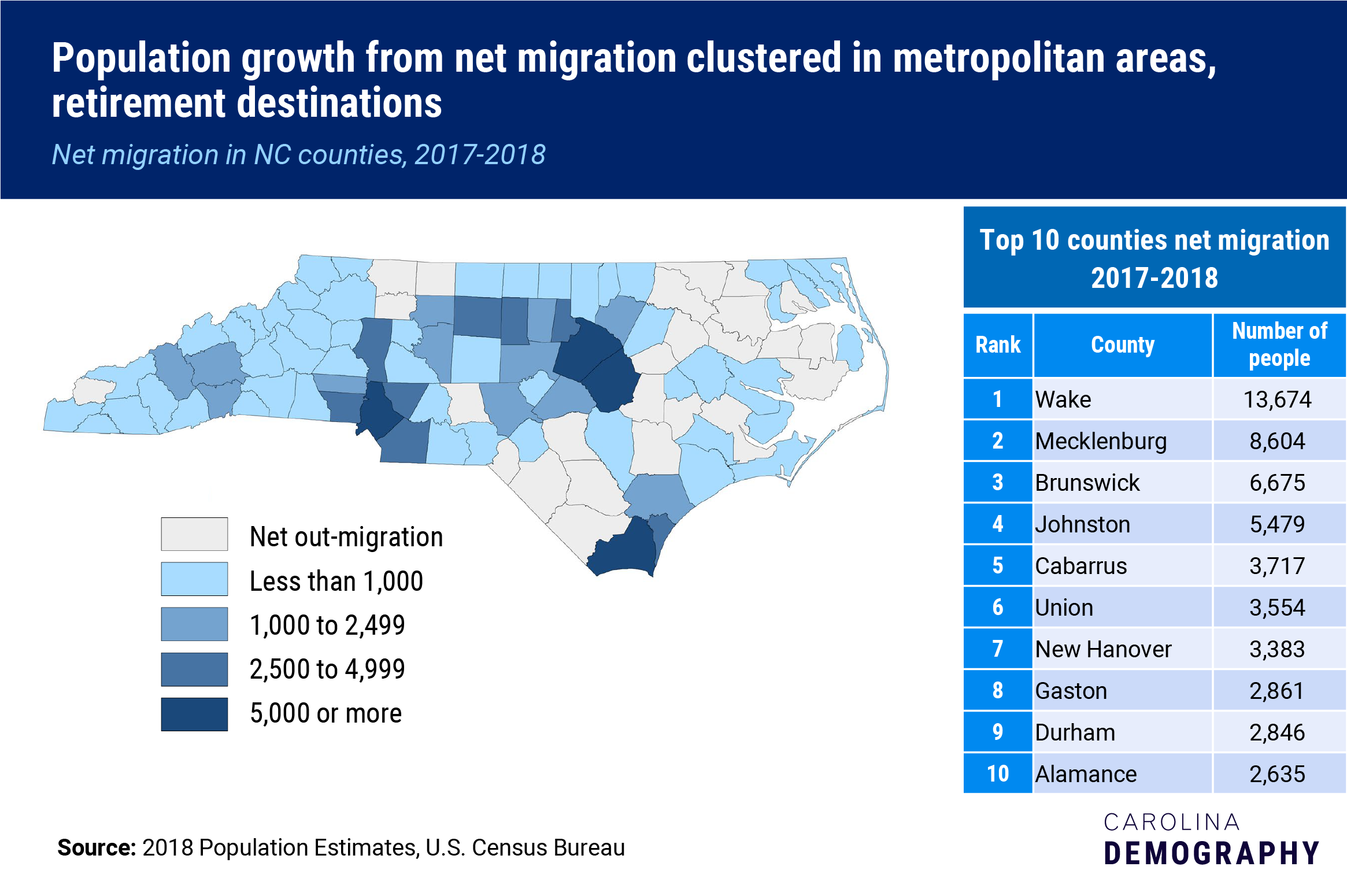 Population growth from net migration clustered in metropolitan areas, retirement destinations