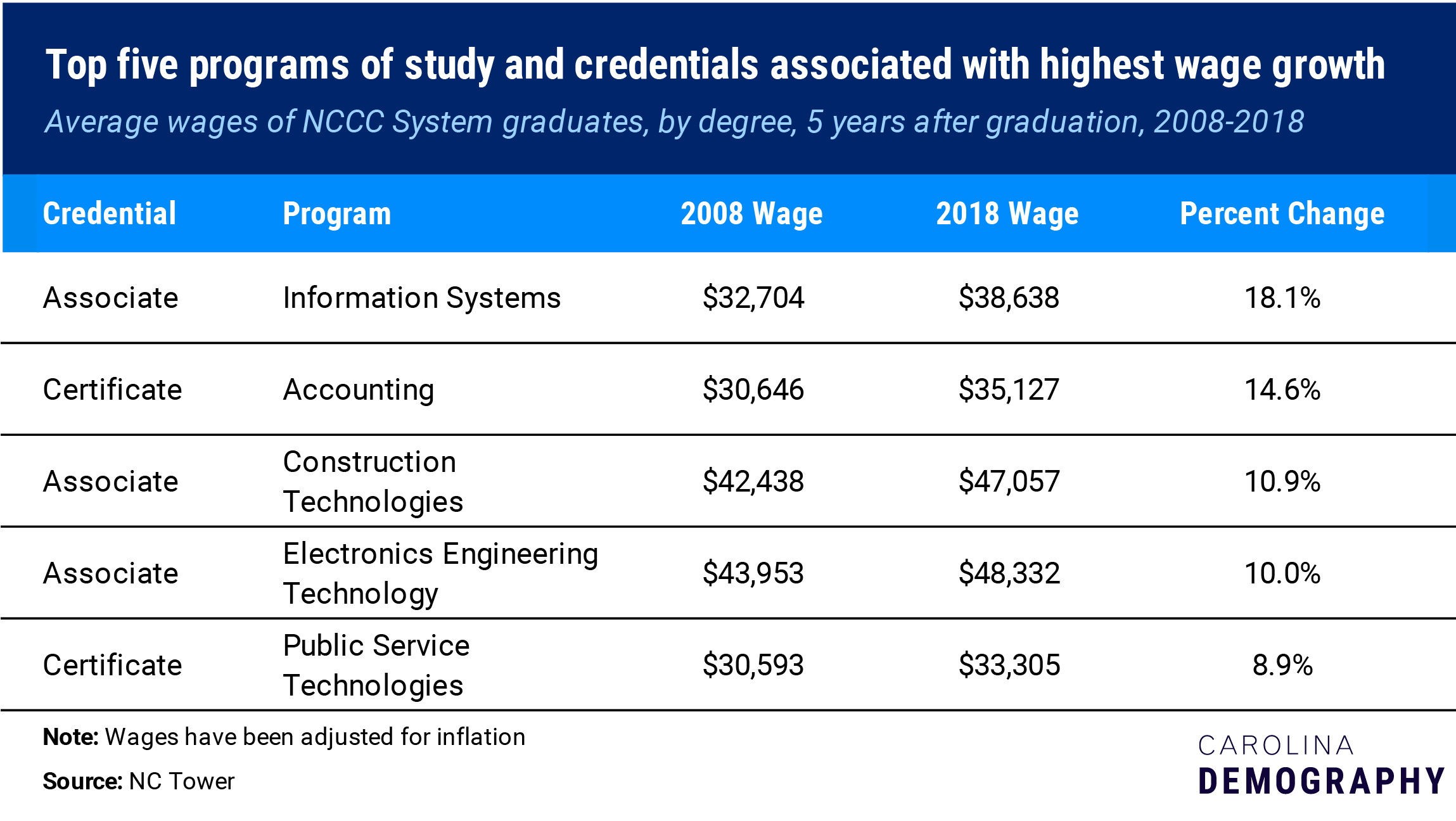 top 5 programs and certificates associated with highest wage growth