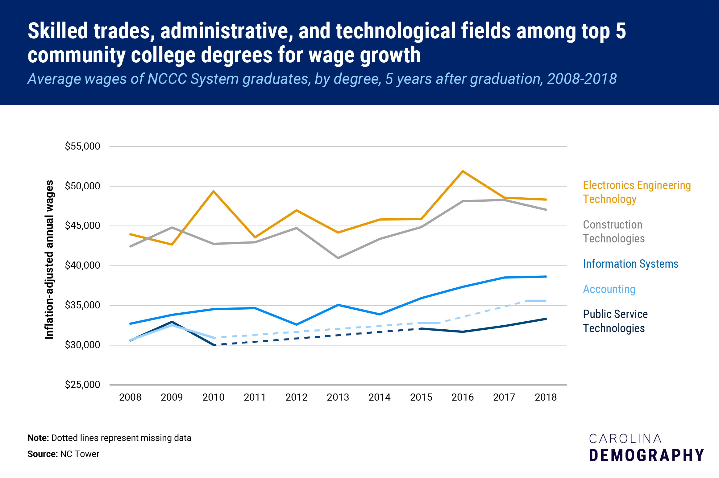 NCCC highest wages programs over 5 years