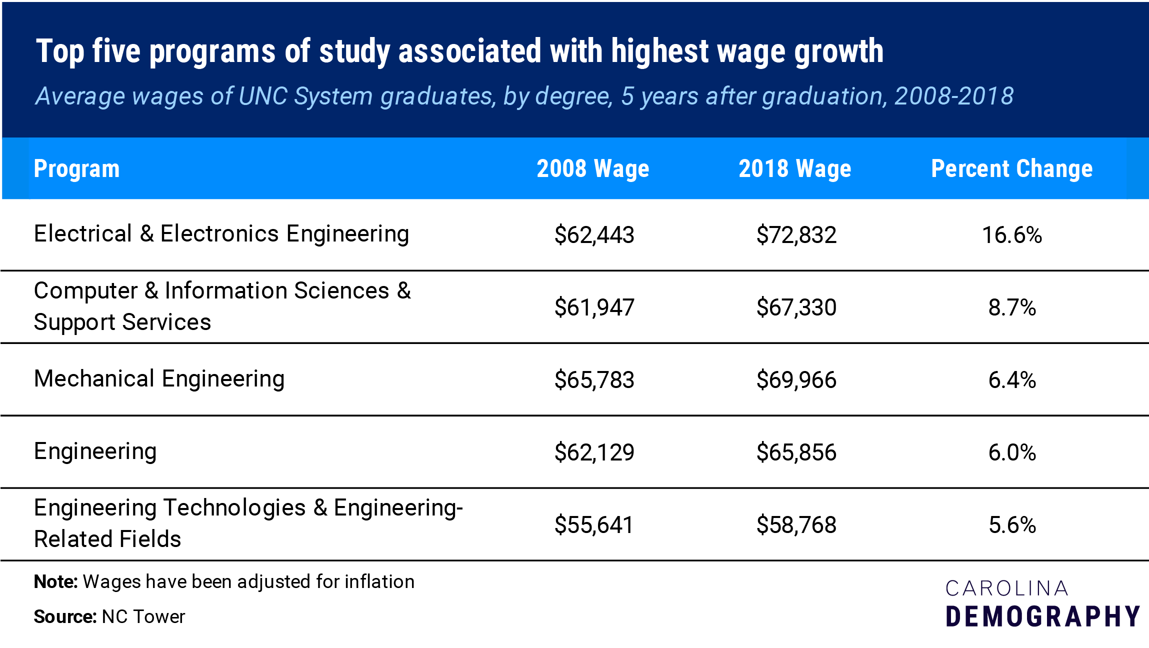 top 5 programs associated with highest wage growth