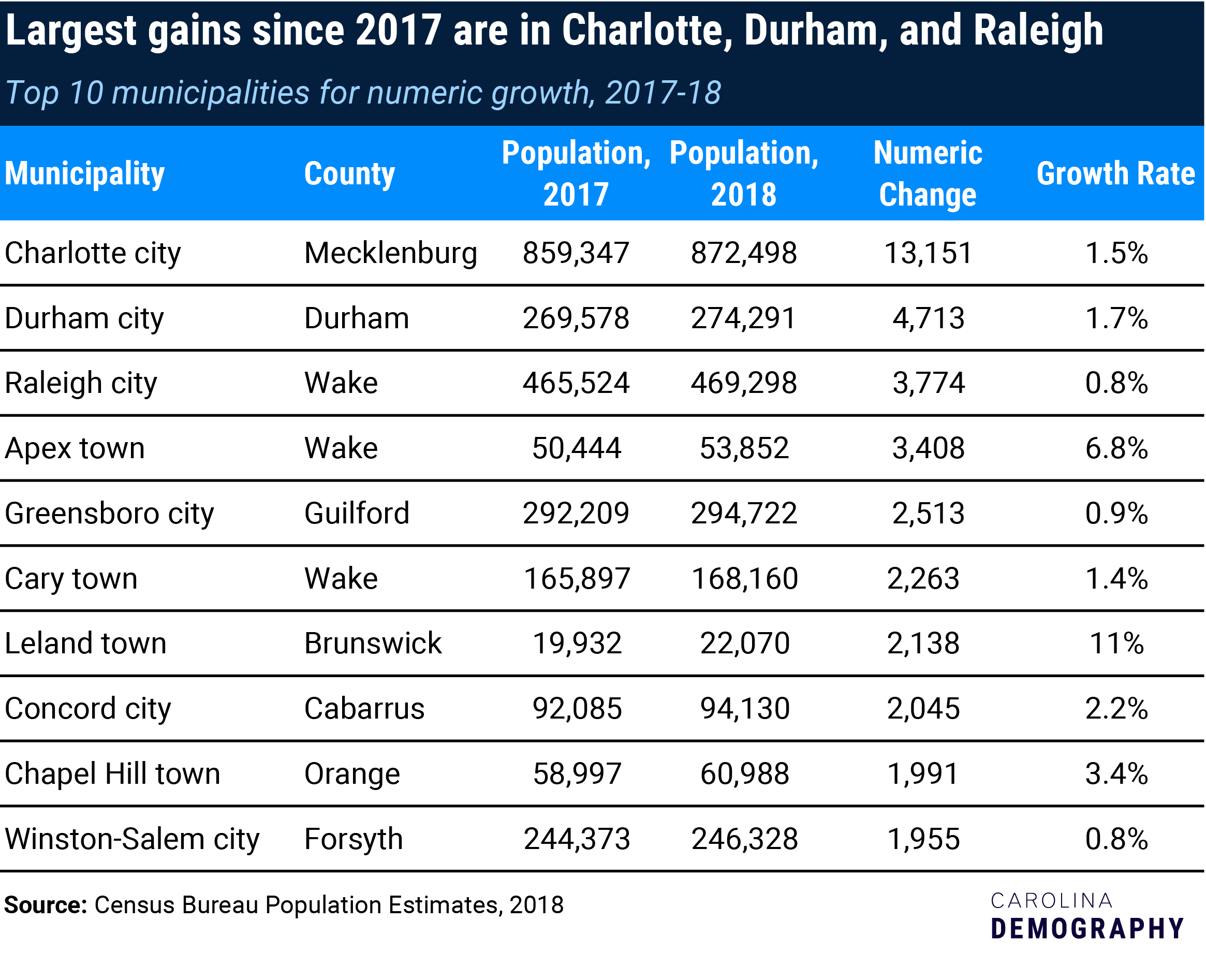 Top 10 numeric-growth in NC municipalities