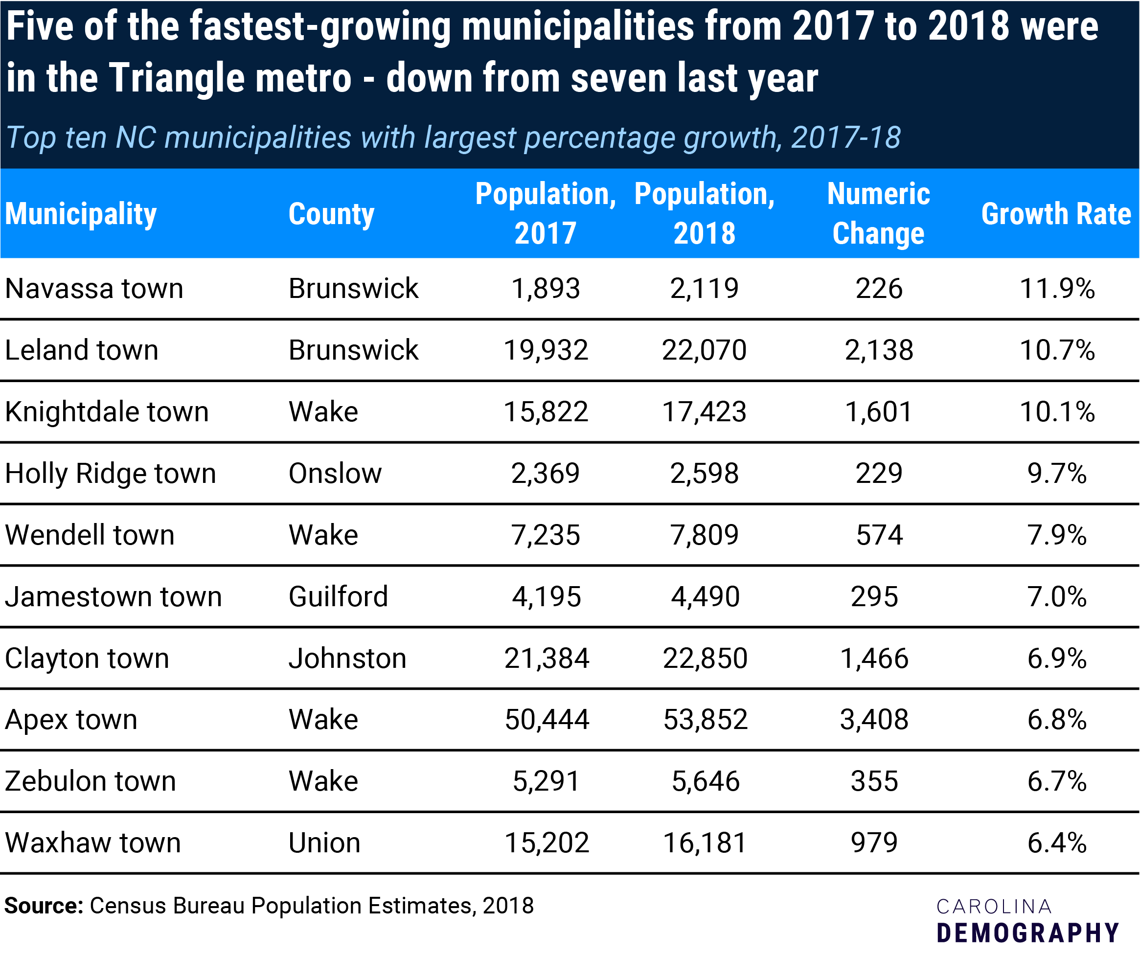 top 10 percent-growth municipalities