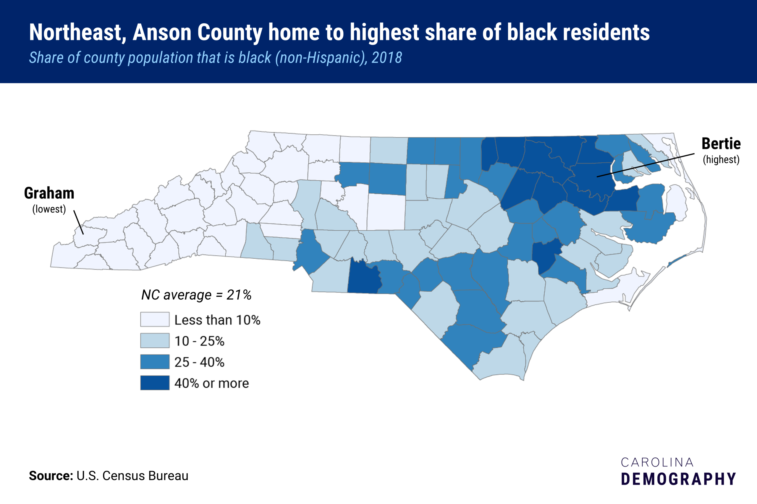 A county map of North Carolina showing the share of county population that is Black. Bertie county has the highest share, where Graham county has the lowest. The state average is 21 percent.