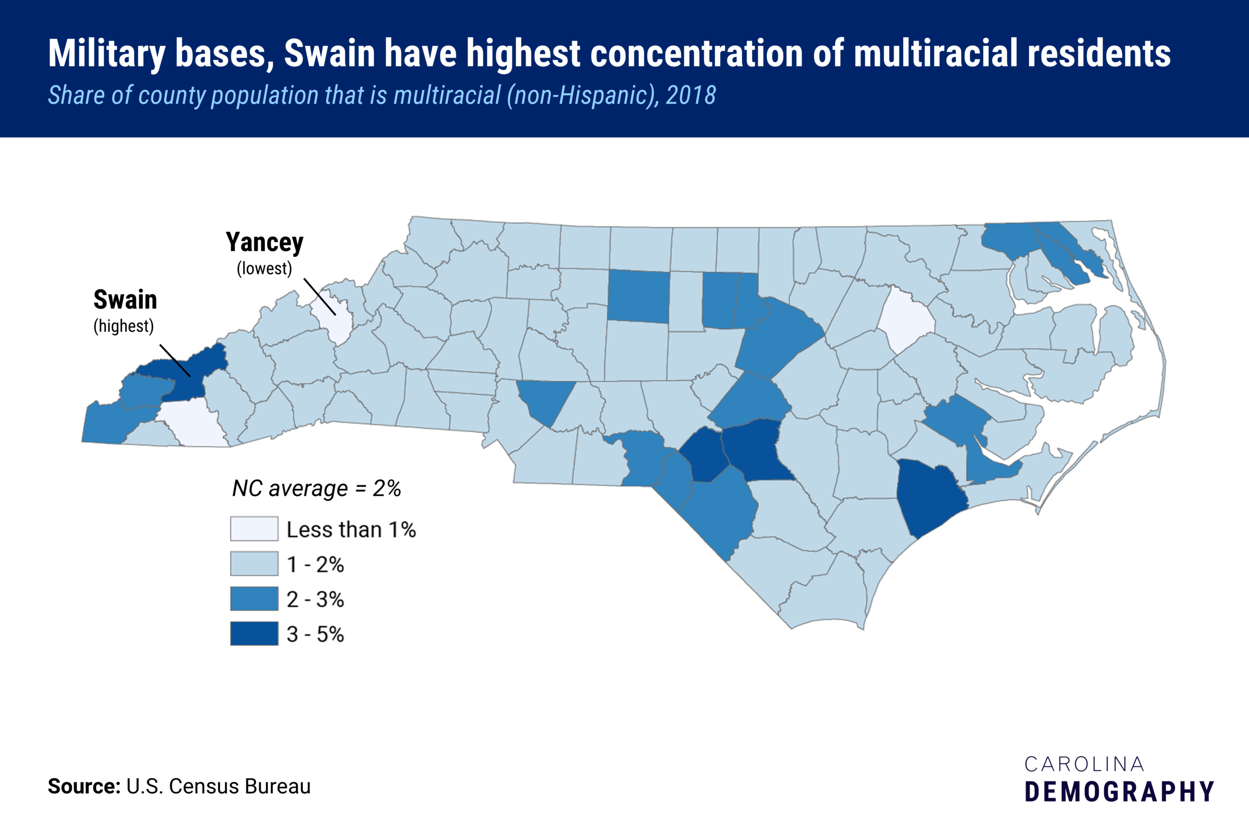 A county map of North Carolina showing the share of county population that is multiracial. Swain county has the highest share, where Yancey county has the lowest. The state average is 2 percent.