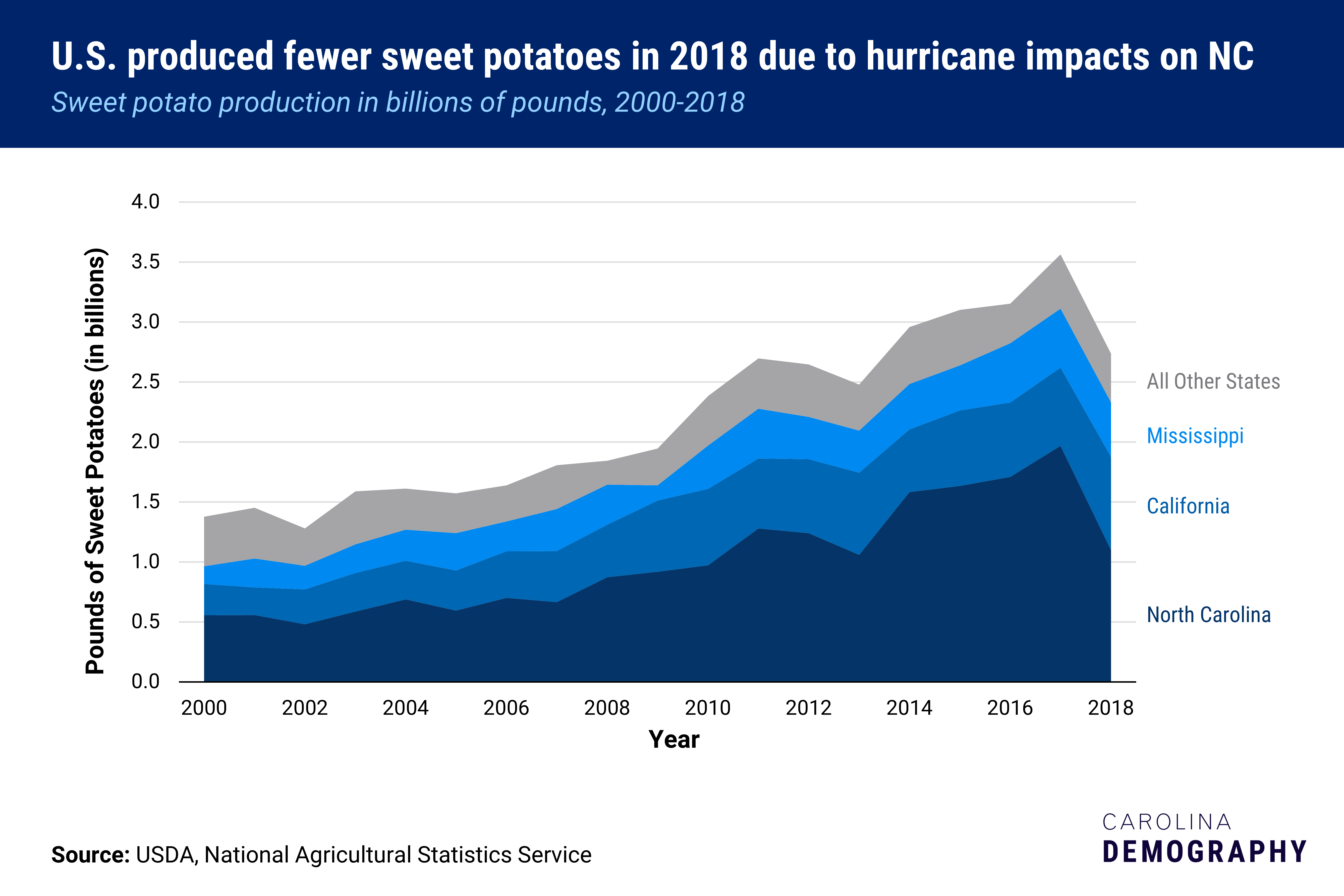 2018 marks the first in five years that North Carolina comprised less than half of national sweet potato production. Sweet potato production in billions of pounds, 2000-2018