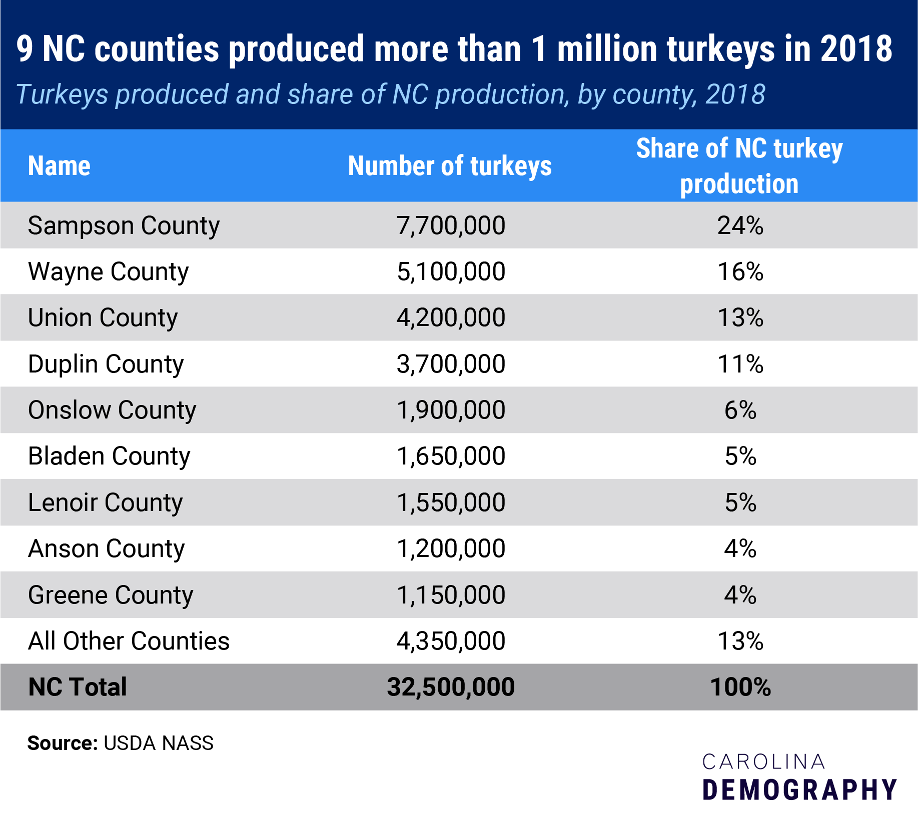 9 NC counties produced more than 1 million turkeys in 2018, Turkeys produced and share of NC production, by county, 2018