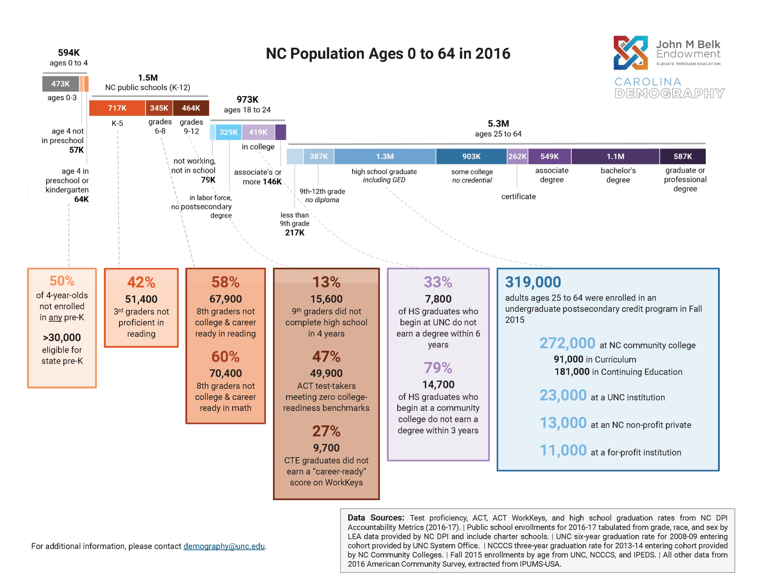NC population ages 0 to 64 in 2016. An informational graphic displaying the population breakdown by age and level of educational attainment. This graphic highlights areas where the education system of the state needs improvement