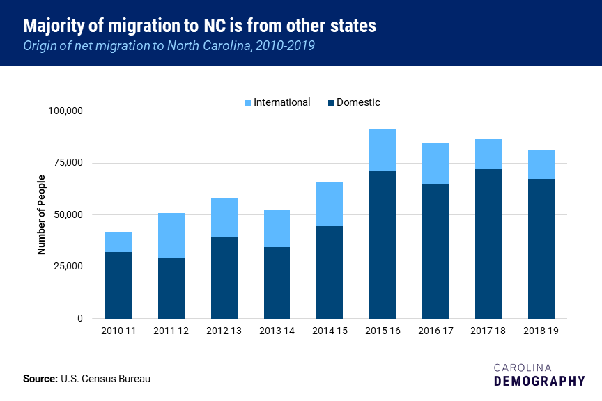 The majority of migration to NC is from other states. This graph shows that North Carolina has received most of its new residents from domestic in-migration.
