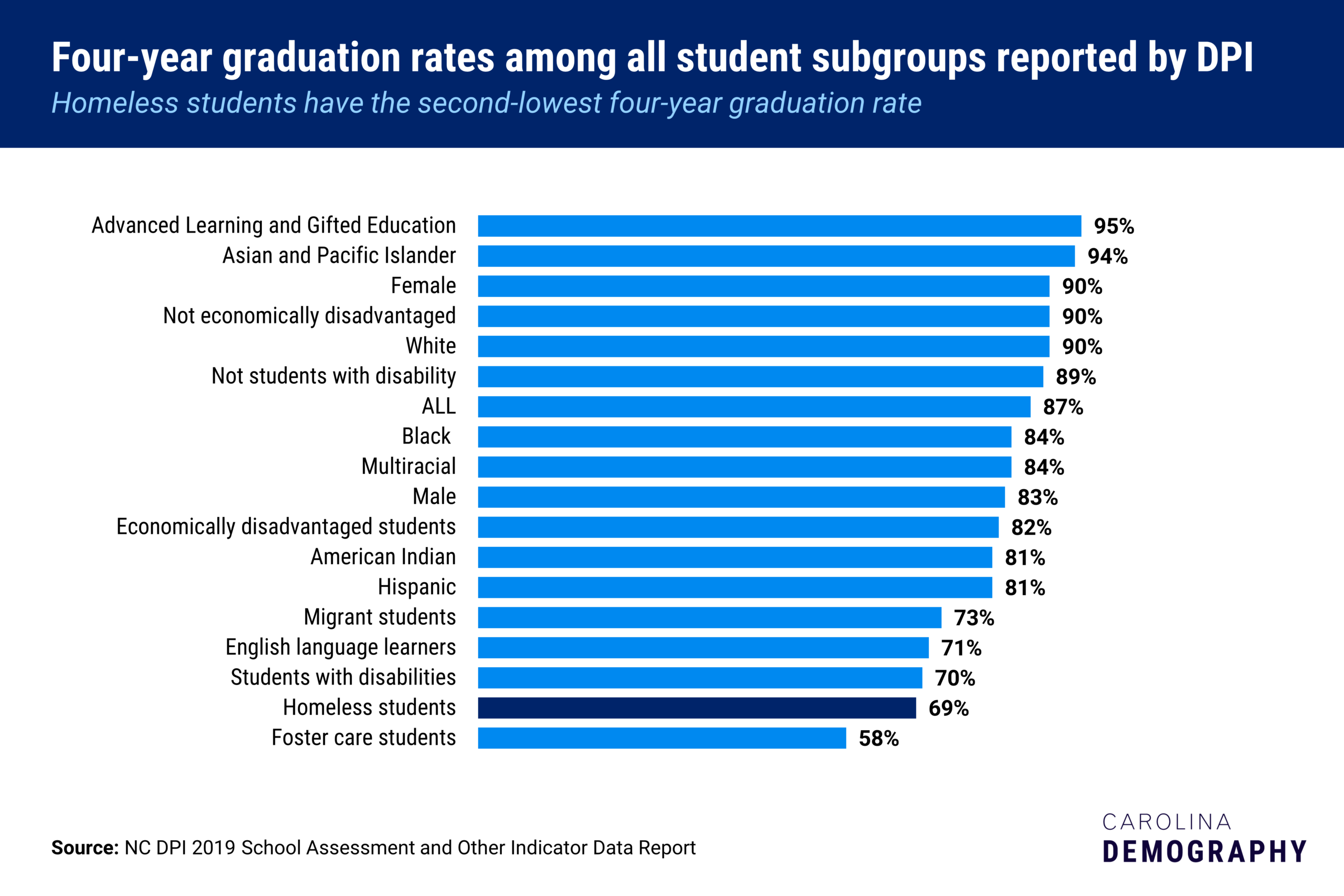 This chart shows the graduation rate of homeless students compared to other student subgroups in NC.