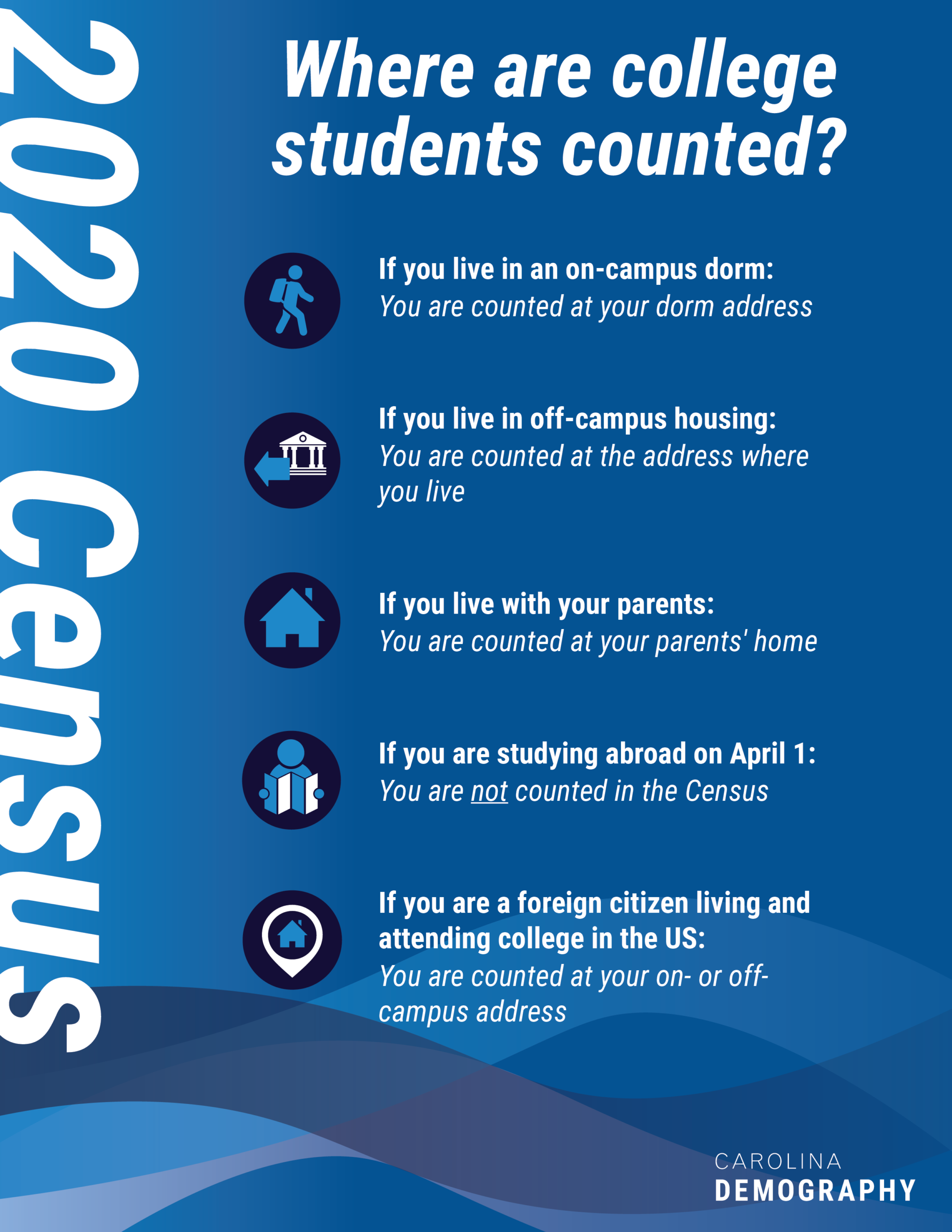 2020 Census: Where are college students counted? If you live in an on-campus dorm: You are counted at your dorm address If you live in off-campus housing: You are counted at the address where you live If you live with your parents: You are counted at your parents' home If you are studying abroad on April 1: You are not counted in the Census If you are a foreign citizen living and attending college in the US: You are counted at your on- or off- campus address