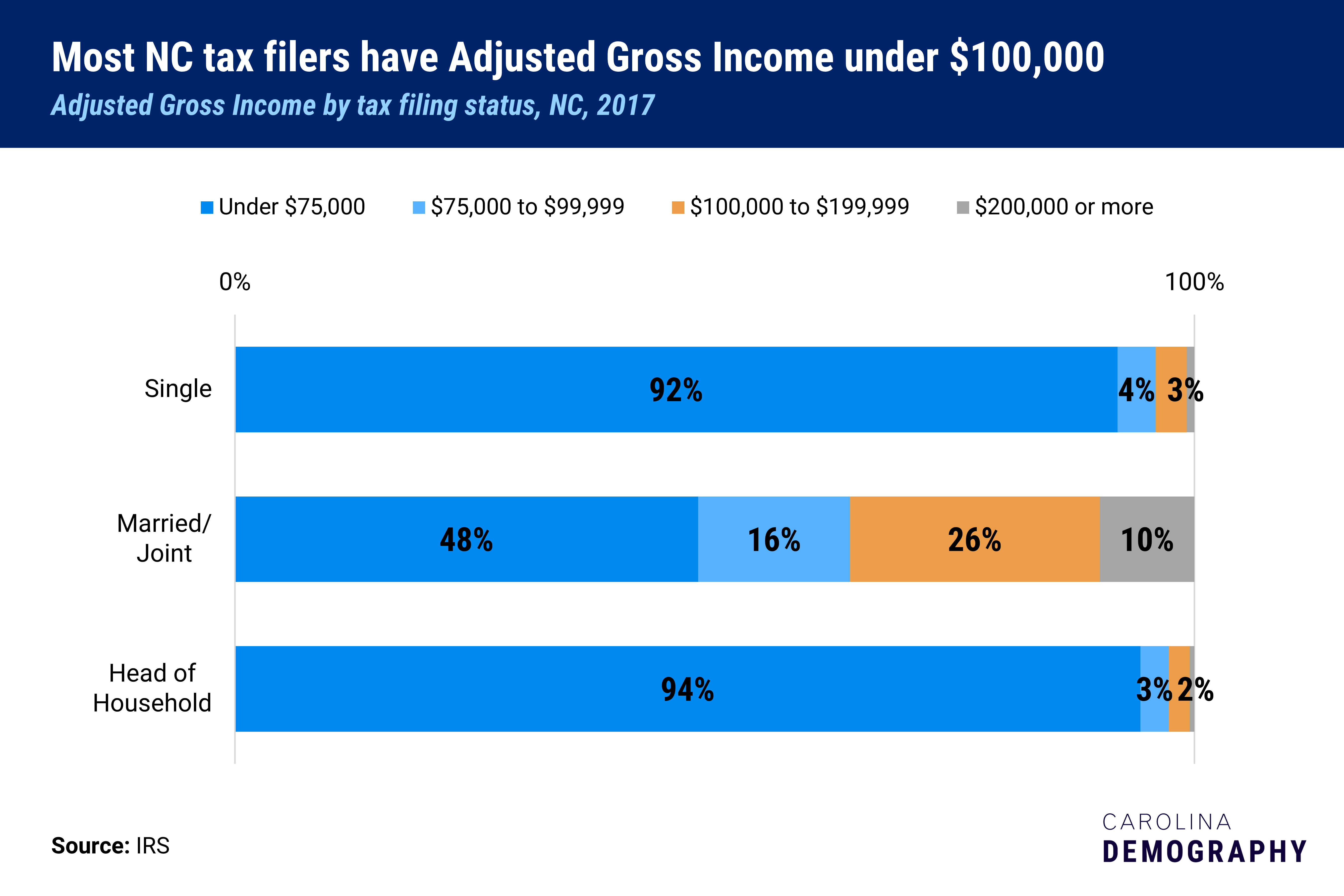 Chart Title: Most NC tax filers have AGI under $100,000 Subtitle: Adjusted gross income by tax filing status, NC, 2017 Source: IRS