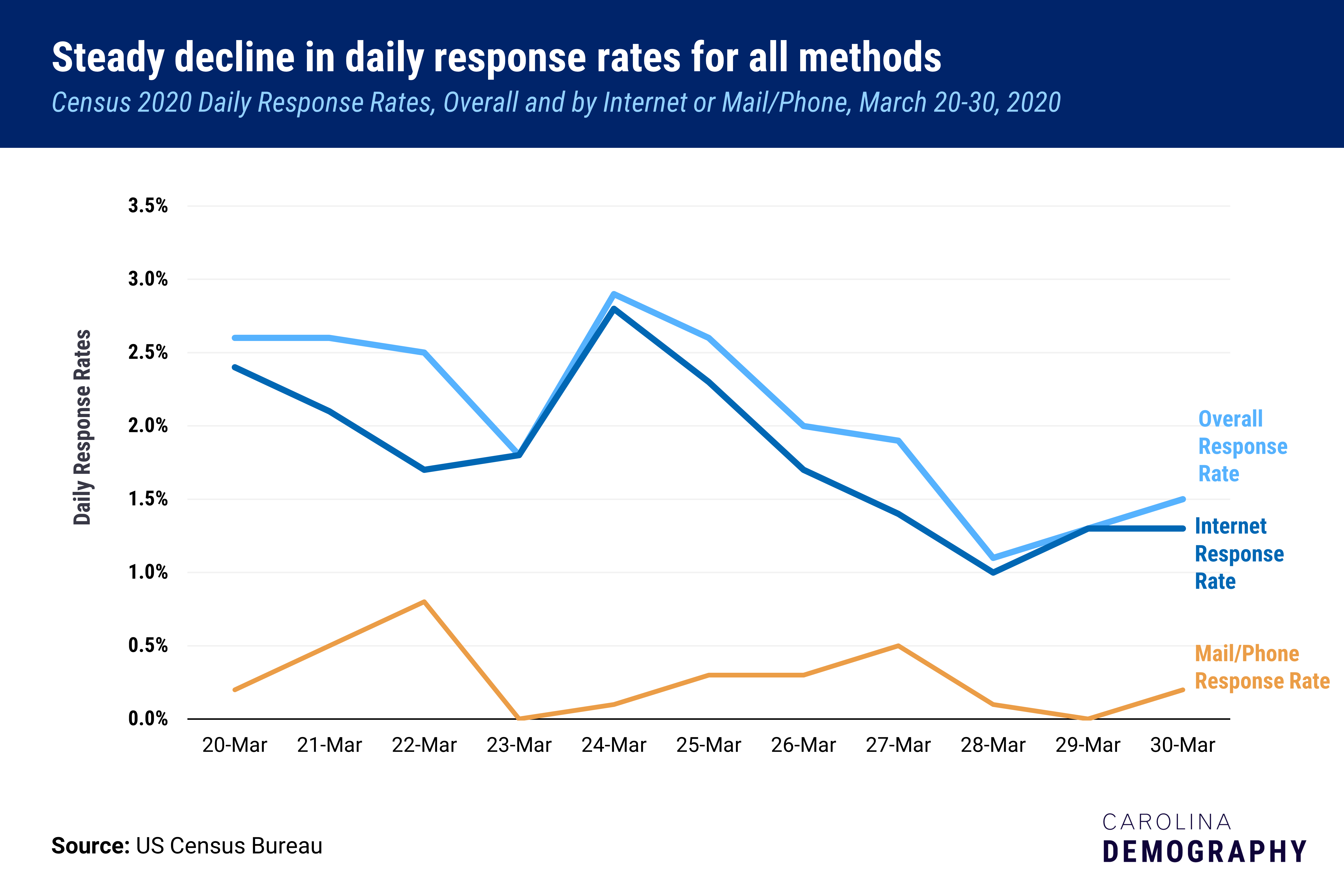 graph showing a steady decline in daily census response rates in North Carolina through march 30th, 2020