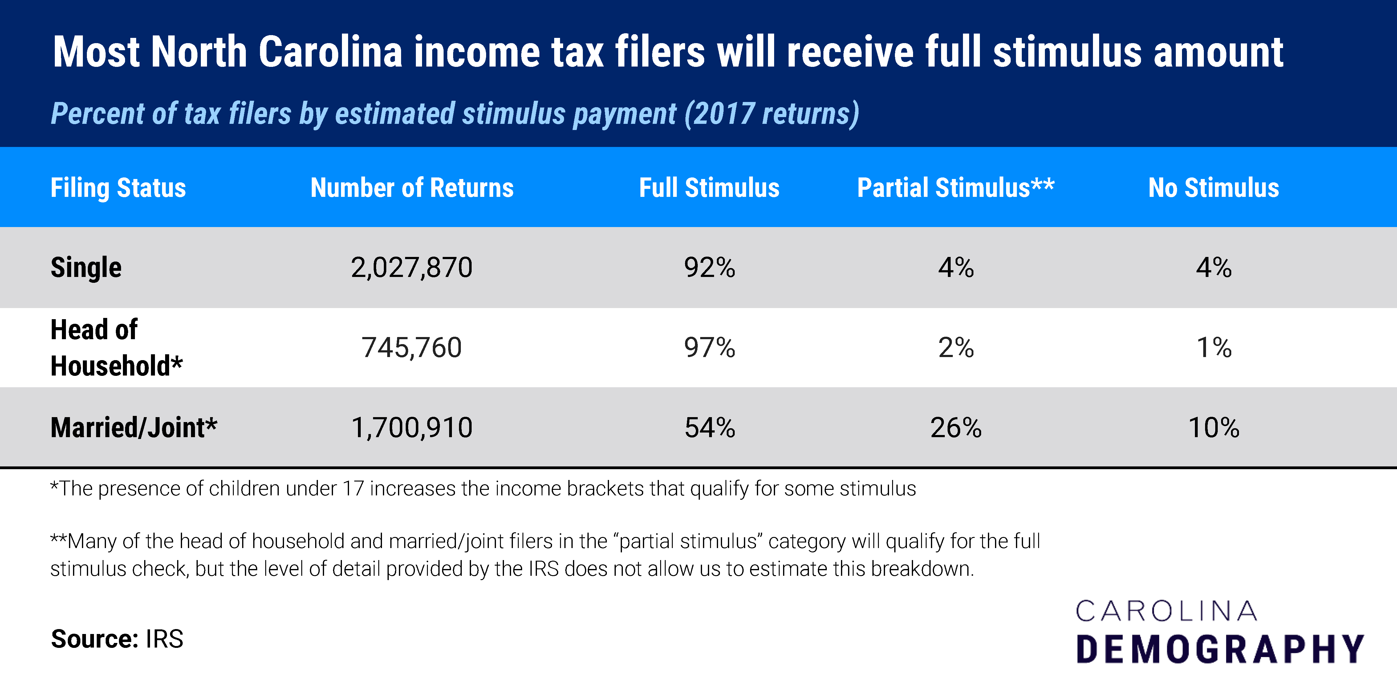 "Table Title: Most North Carolina income tax filers will receive full stimulus amount Table subtitle: Percent of tax filers by estimated stimulus payment (2017 returns) Filing Status Number of Returns Full Stimulus Partial Stimulus** No Stimulus Single 2,027,870 92% 4% 4% Head of Household* 745,760 97% 2% 1% Married/Joint* 1,700,910 54% 26% 10% *The presence of children under 17 increases the income brackets that qualify for some stimulus **Many of the head of household and married/joint filers in the ""partial stimulus"" category will qualify for the full stimulus check, but the level of detail provided by the IRS does not allow us to estimate this breakdown. Source: IRS"