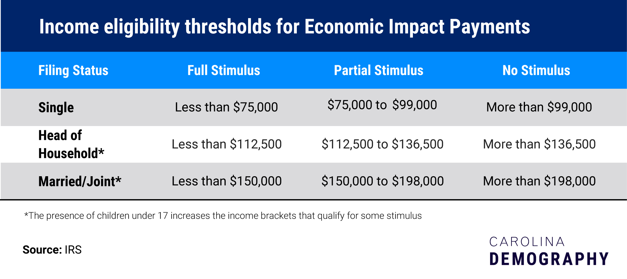 Table Title: Income eligibility thresholds for Economic Impact Payments Filing Status Full Stimulus Partial Stimulus No Stimulus Single Less than $75,000 $75,000 to $99,000 More than $99,000 Head of Household* Less than $112,500 $112,500 to $136,500 More than $136,500 Married/Joint* Less than $150,000 $150,000 to $198,000 More than $198,000 *The presence of children under 17 increases the income brackets that qualify for some stimulus