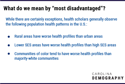 """What do we mean by """"most disadvantaged""""? While there are certainly exceptions, health scholars generally observe the following population health patterns in the U.S.: Rural areas have worse health profiles than urban areas Lower SES areas have worse health profiles than high SES areas Communities of color tend to have worse health profiles than majority-white communities"""