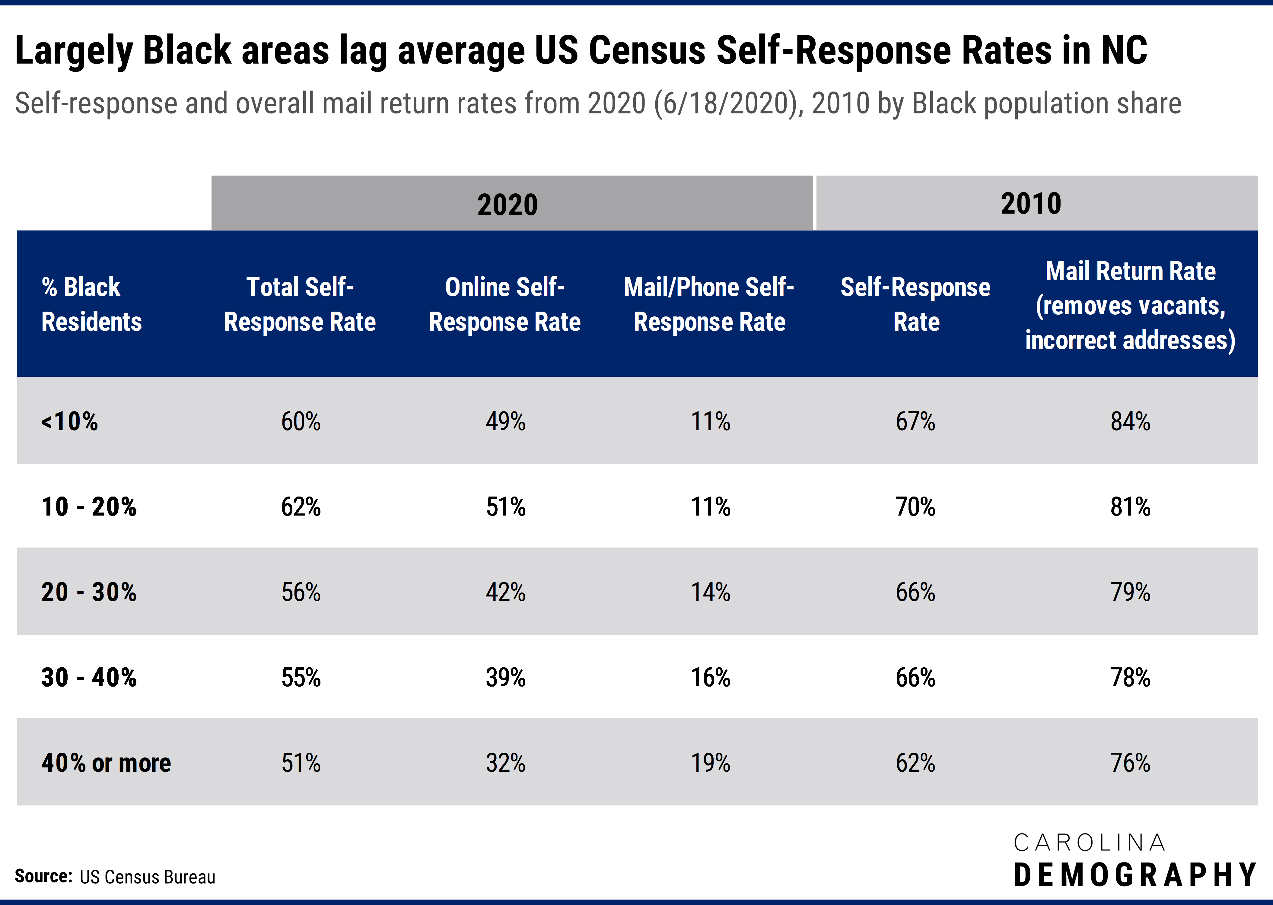 Largely Black areas lag average US Census Self-Response Rates in NC. Self-response and overall mail return rates from 2020 (6/18/2020), versus 2010 rates by Black population share.