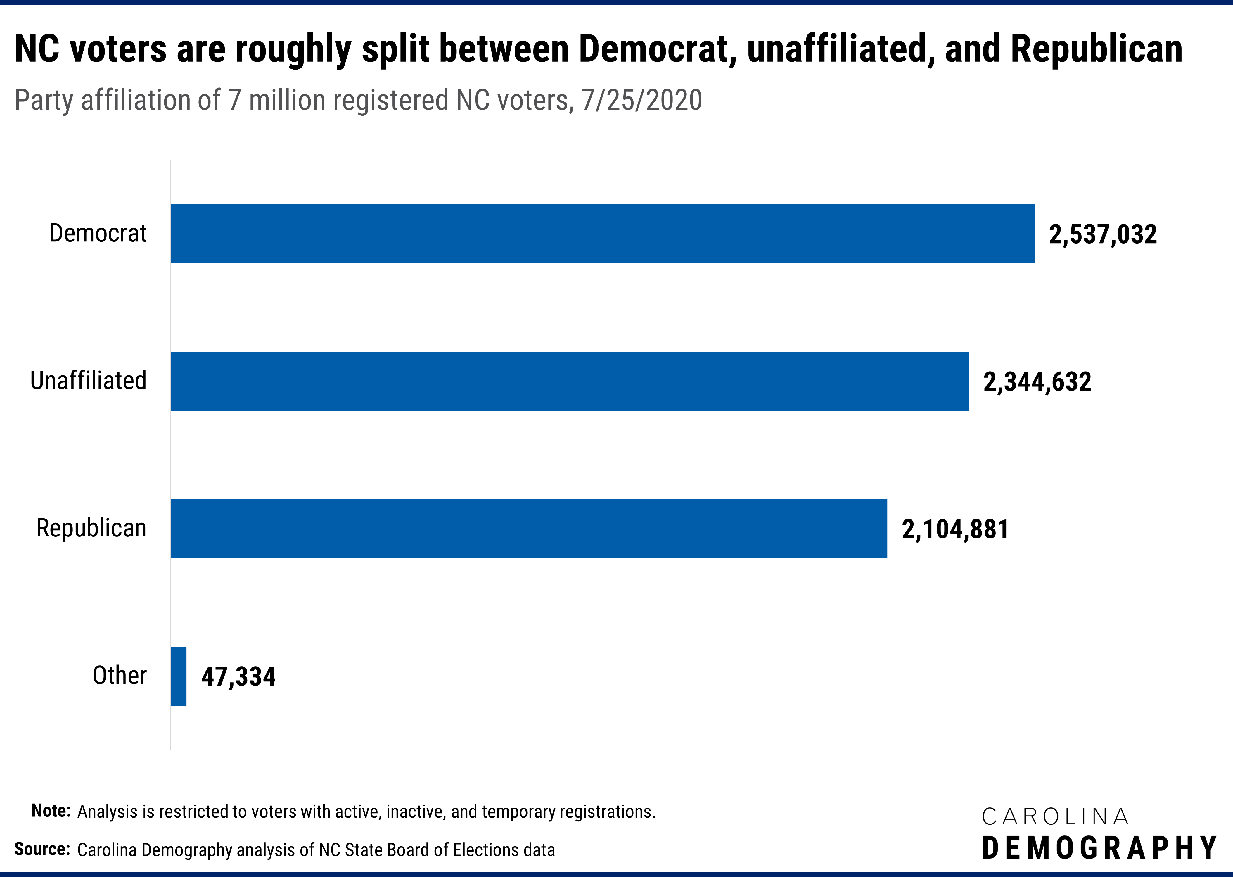 NC voters are roughly split between Democrat, unaffiliated, and Republican Party affiliation of 7 million registered NC voters, 7/25/2020. 2,537,032 or 36% were registered Democrat; 2,344,632 or 33% were registered unaffiliated; 2,104,881 or 30% were registered Republican; and 47,334 or 0.7% were registered to another party.